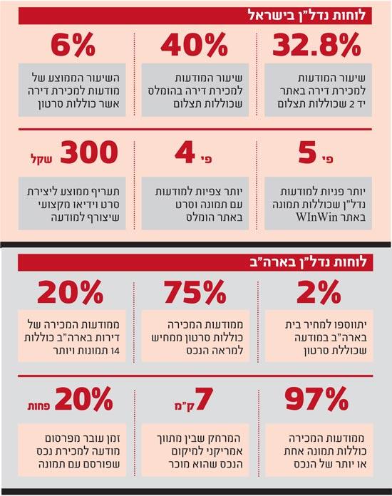 לוחות נדלן בישראל